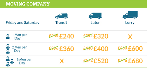 The Best Value Moving Companies in Tooting