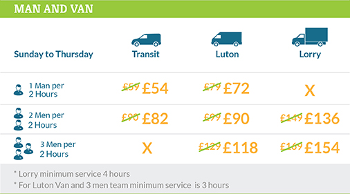 Exclusive Deals on Man and Van Services across NW1 Region